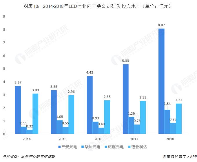 图表10:2014-2018年LED行业内主要公司研发投入水平(单位:亿元)