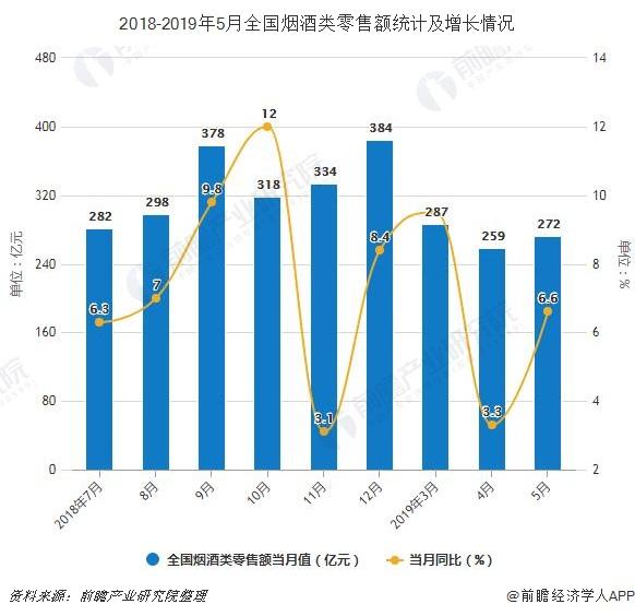 2018-2019年5月全国烟酒类零售额及增长情况
