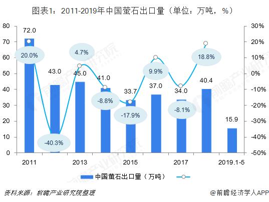 图表1:2011-2019年中国萤石出口量(单位:万吨,%)
