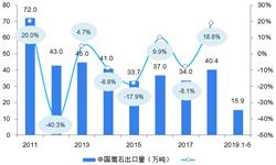 2019年螢石行業進出口現狀與發展趨勢:中國對螢石進口依賴程度將進一步增長【組圖】