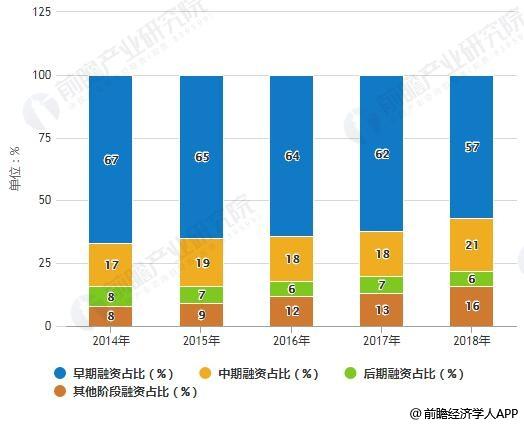2014-2018年全球VC支持的金融科技公司各阶段融资占比统计情况