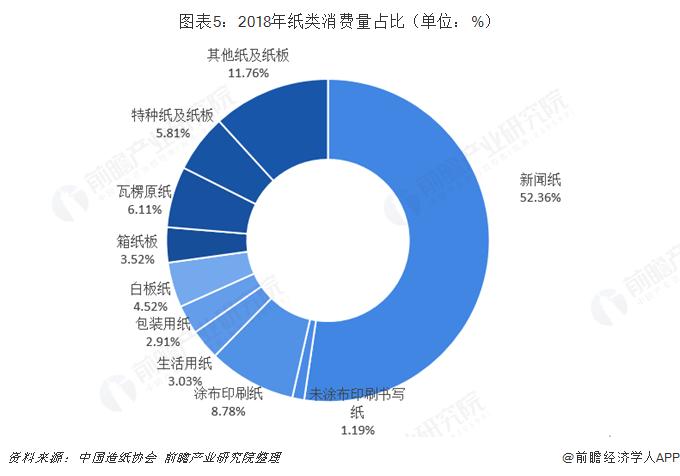 图表5:2018年纸类消费量占比(单位:%)
