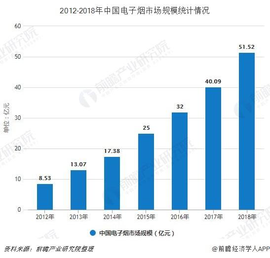 2012-2018年中国电子烟市场规模情况