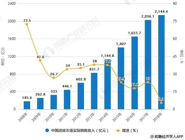 2008-2018年中国游戏市场实际销售收入统计及增长情况