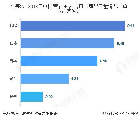 图表2:2018年中国萤石主要出口国家出口量情况(单位:万吨)