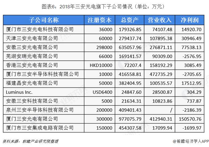 图表6:2018年三安光电旗下子公司情况(单位:万元)