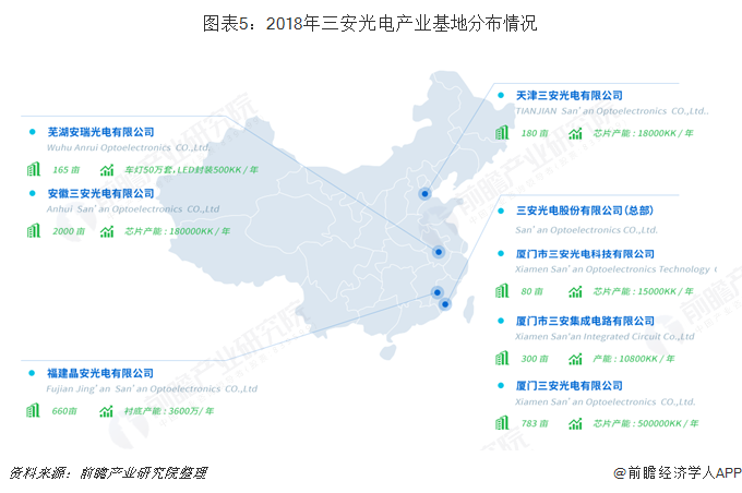 图表5:2018年三安光电产业基地分布情况
