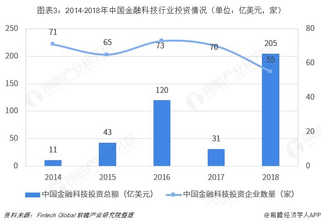 图表3:2014-2018年中国金融科技行业投资情况(单位:亿美元,家)