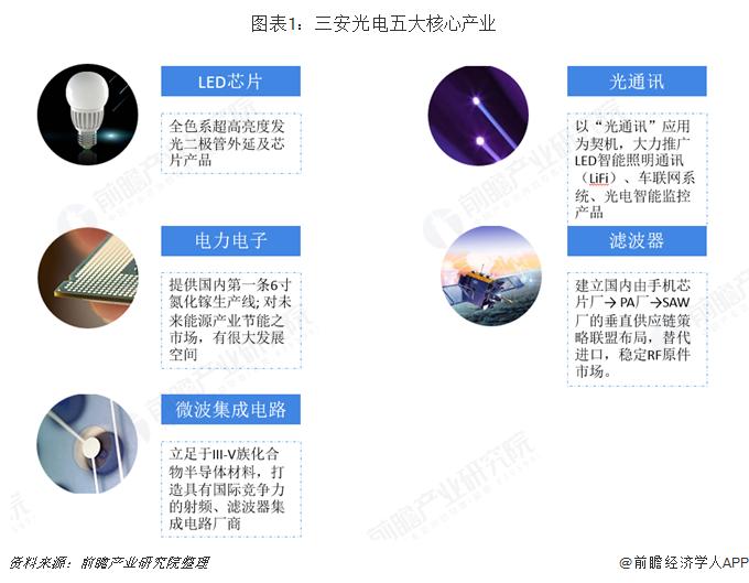 图表1:三安光电五大核心产业