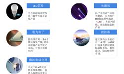 十张图看懂LED芯片龙头三安光电 综合实力稳居行业龙头