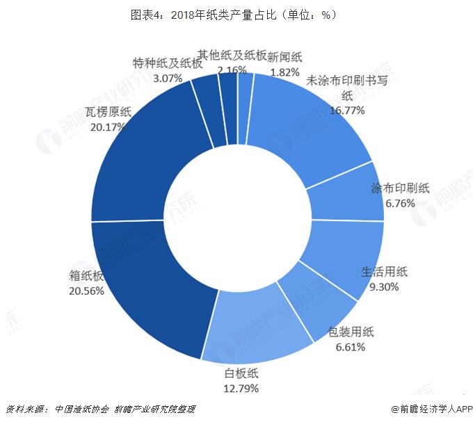 图表4:2018年纸类产量占比(单位:%)