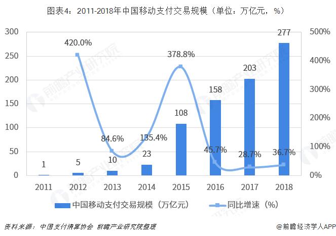 图表4:2011-2018年中国移动支付交易规模(单位:万亿元,%)