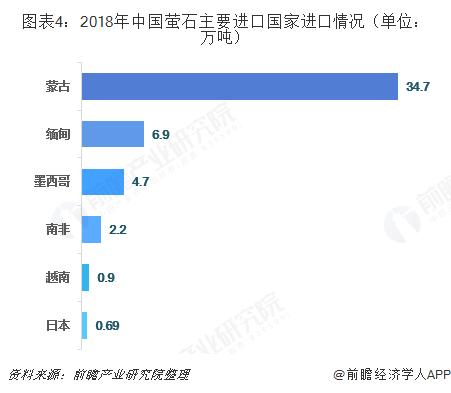 图表4:2018年中国萤石主要进口国家进口情况(单位:万吨)