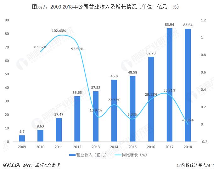 图表7:2009-2018年公司营业收入及增长情况(单位:亿元,%)