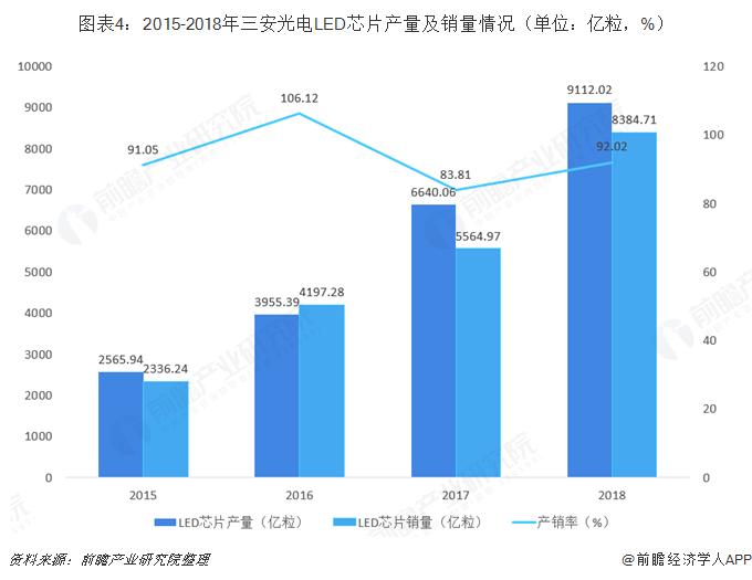 图表4:2015-2018年三安光电LED芯片产量及销量情况(单位:亿粒,%)