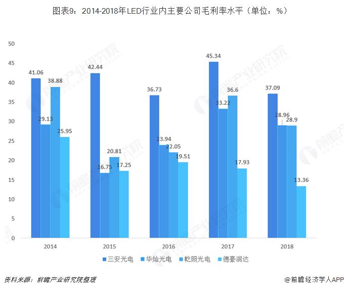 图表9:2014-2018年LED行业内主要公司毛利率水平(单位:%)