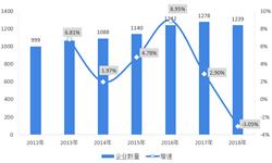 2018年中国调味品行业市场竞争<em>格局</em>分析  行业集中度有待提升,海天味业龙头地位稳固,协同效应明显