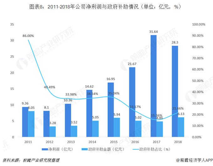 图表8:2011-2018年公司净利润与政府补助情况(单位:亿元,%)