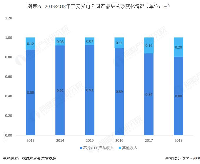 图表2:2013-2018年三安光电公司产品结构及变化情况(单位:%)