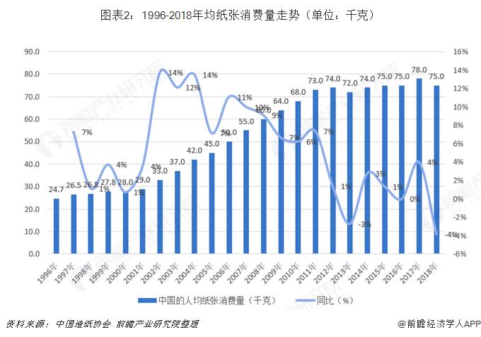 图表2:1996-2018年均纸张消费量走势(单位:仟克)