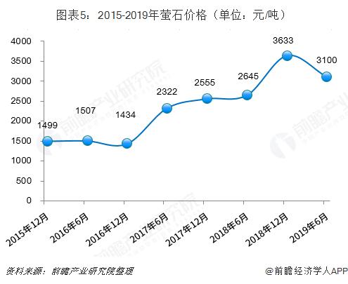 图表5:2015-2019年萤石价格(单位:元/吨)