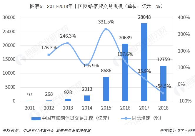 图表5:2011-2018年中国网络信贷交易规模(单位:亿元,%)