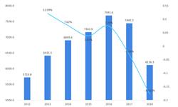2018年鞋履制造行業市場現狀及發展趨勢 僅星期六業績增長【組圖】