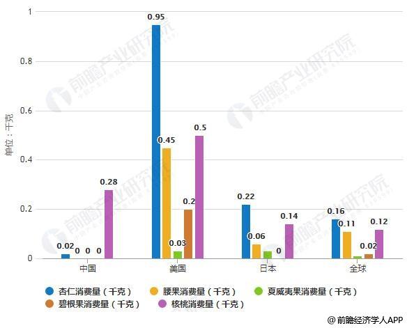 2018年中国与发达国家休闲食品各品类消费量对比情况