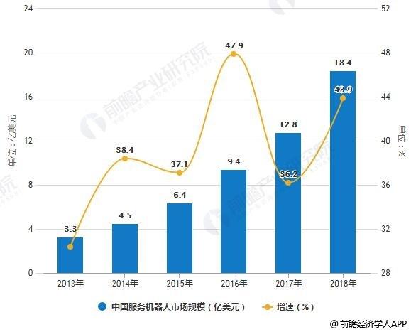 2013-2018年中国服务机器人市场规模统计及增长情况