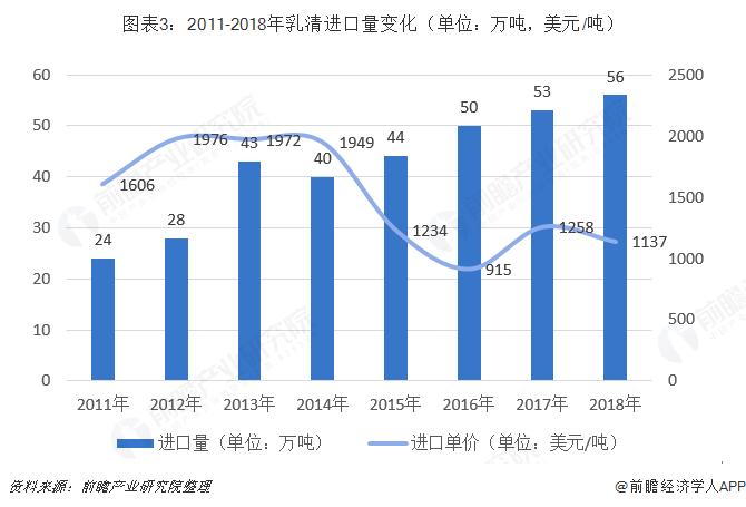 图表3:2011-2018年乳清进口量变化(单位:万吨,美元/吨)