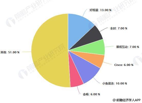 2018年中国软件会议市场主要厂商市场份额统计情况