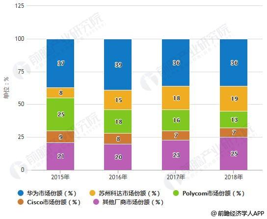 2015-2018年中国硬件视频会议系统主要厂商市场份额统计情况