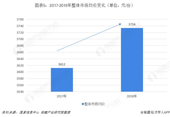 图表5:2017-2018年整体市场均价变化(单位:元/台)