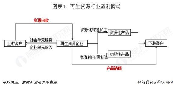 图表1:再生资源行业盈利模式