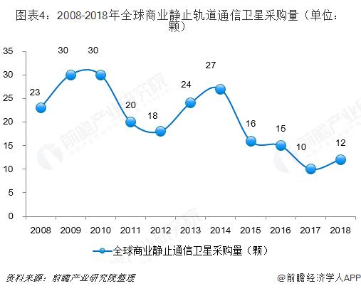 图表4:2008-2018年全球商业静止轨道通信卫星采购量(单位:颗)