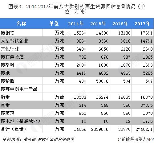 图表3:2014-2017年前八大类别的再生资源回收总量情况(单位:万吨)