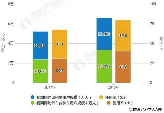2017-2018年我国网约出租车、网约专车或快车用户规模及使用率统计情况