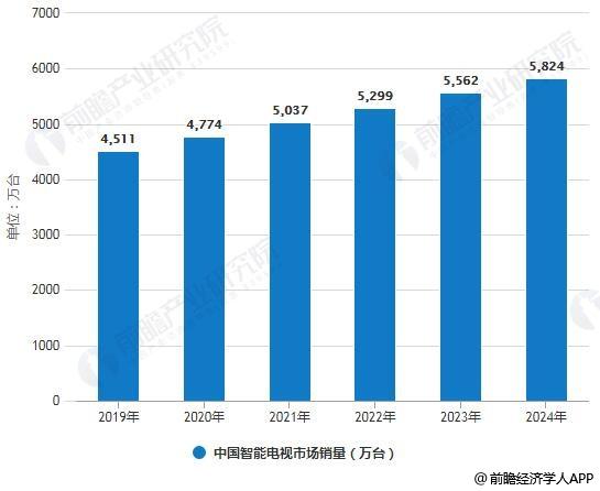 2019-2024年中国智能电视市场销量统计情况及预测