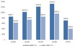 2019年中国服务外包行业发展现状及市场趋势分析 规模持续创历史新高【组图】