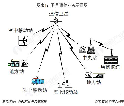 图表1:卫星通信业务示意图