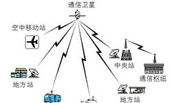 2019年卫星通信市场现状与发展前景:同步卫星通信发展受限,发展低轨卫星大势所趋【组图】