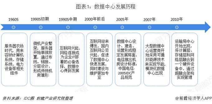 图表1:数据中心发展历程