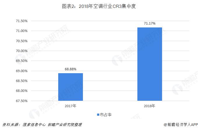 图表2:2018年空调行业CR3集中度