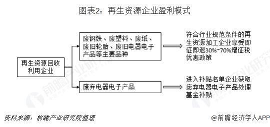 图表2:再生资源企业盈利模式