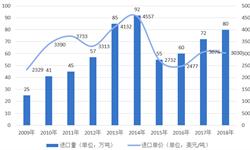 2019年中国乳制品行业市场现状与发展趋势分析-<em>婴幼儿</em>配方<em>奶粉</em>逐年增加【组图】