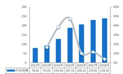 2019年砷化鎵行業發展規模和市場格局分析 國內砷化鎵規模前景向好,相關上市企業數量較少【組圖】
