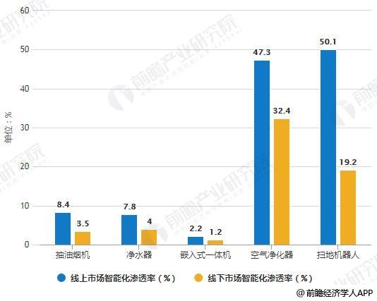 2018年前9月部分产品智能化渗透率统计情况
