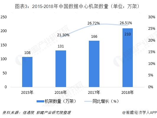图表3:2015-2018年中国数据中心机架数量(单位:万架)