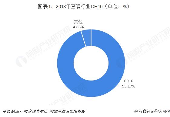 图表1:2018年空调行业CR10(单位:%)