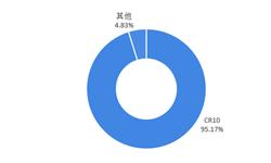 2018年中國空調行業市場現狀與競爭格局分析-品牌集中度持續趨高前三品牌格局難以打破【組圖】